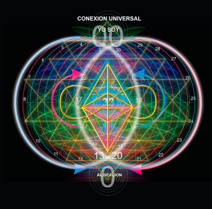 Conexión Universal - Cuerpo de Luz Merkaba