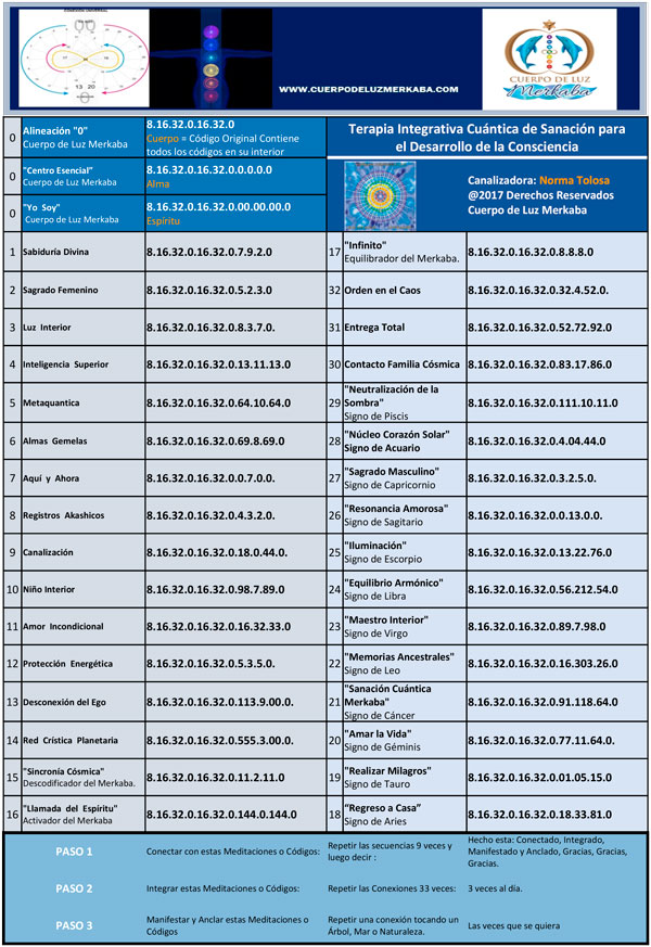 Lista de Códigos en Español