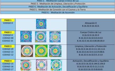 METODOLOGÍA CORRECTA PARA INTEGRAR EL CUERPO DE LUZ MERKABA para imprimir en tres idiomas
